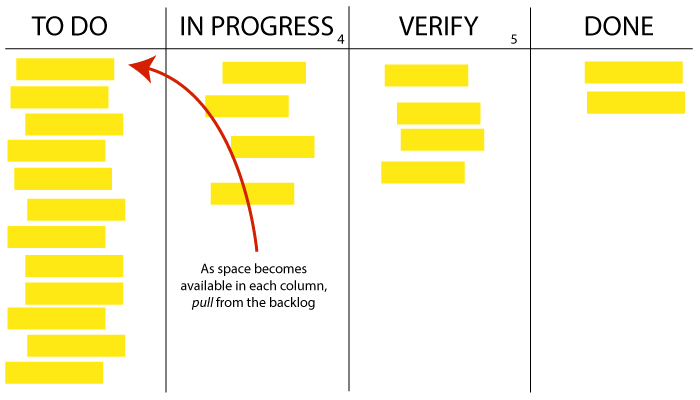 Using Kanban to manage your life